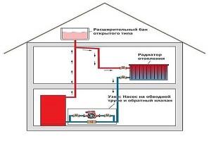 особенности радиаторного отопления частного дома