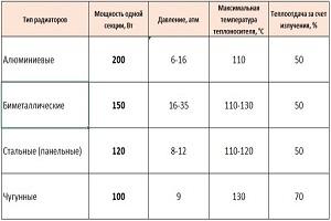 расчёт кмощности батарей отопления